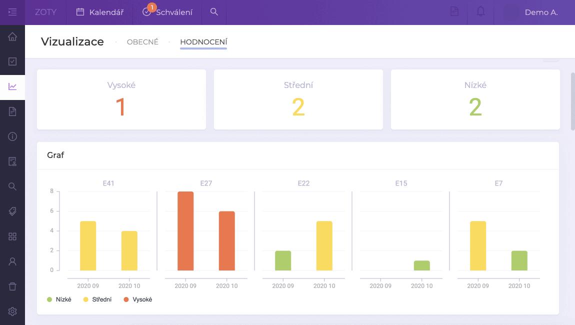 Dashboard ohodnocení - porovnání dvou period